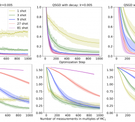 This work shows how stochastic gradients based on single-shot measurements can be transferred to the quantum regime to improve variational quantum algorithms and notions of quantum-enhanced machine learning, equipped with fully rigorous recovery guarantees.