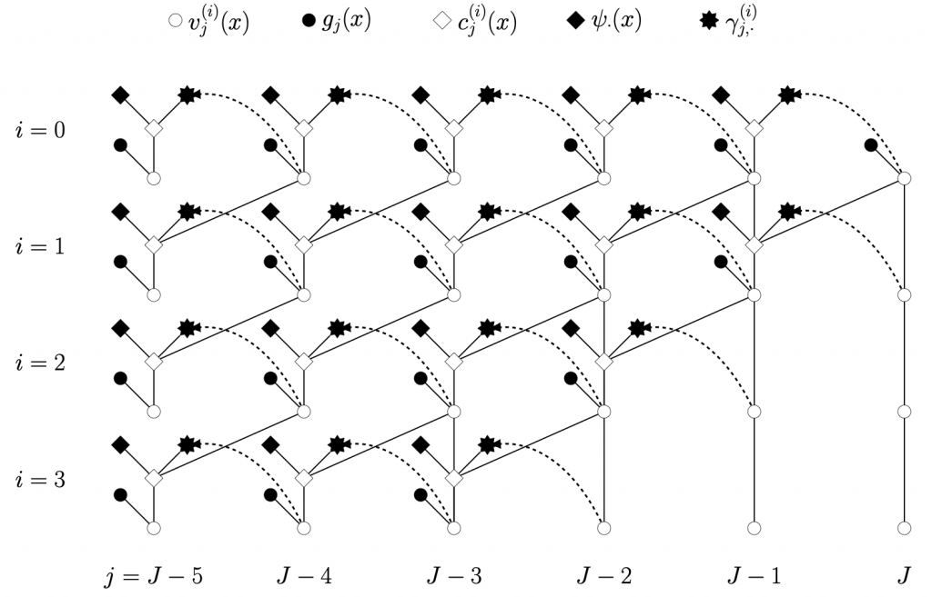 Hierarchical Reinforced Regression