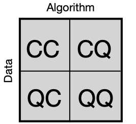 The three realms of quantum machine learning are classical data processed with quantum algorithms (CQ), classical models applied to quantum data (QC), and lastly quan- tum algorithms on quantum data (QQ).